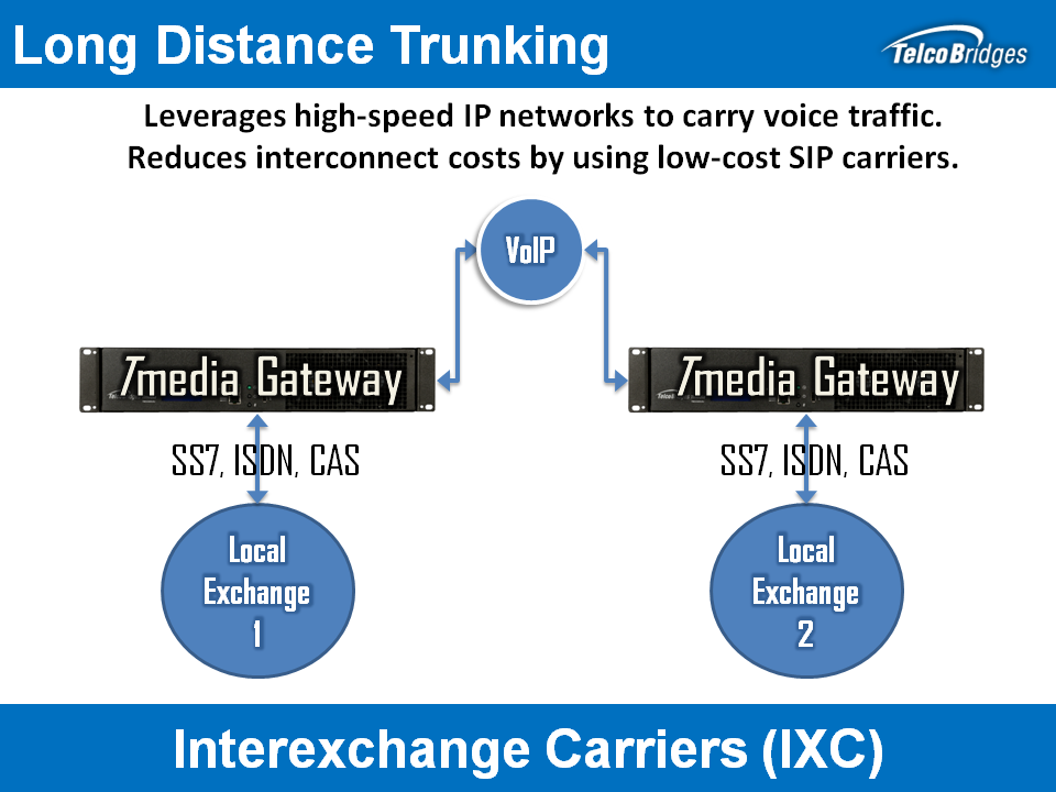 Tmedia as VoIP Trunking Gateway Solution