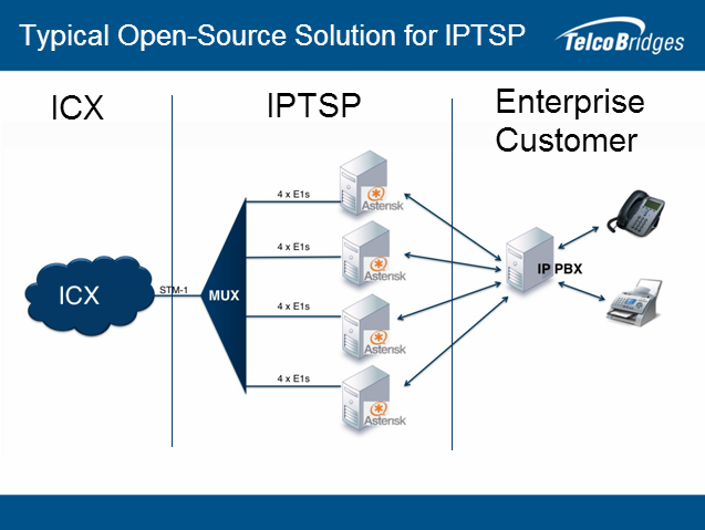 Open source Asterisk IPTSP