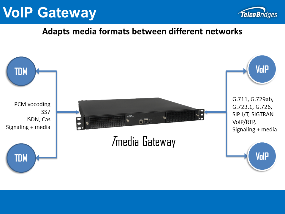 High Availability Tmedia VoIP Gateway