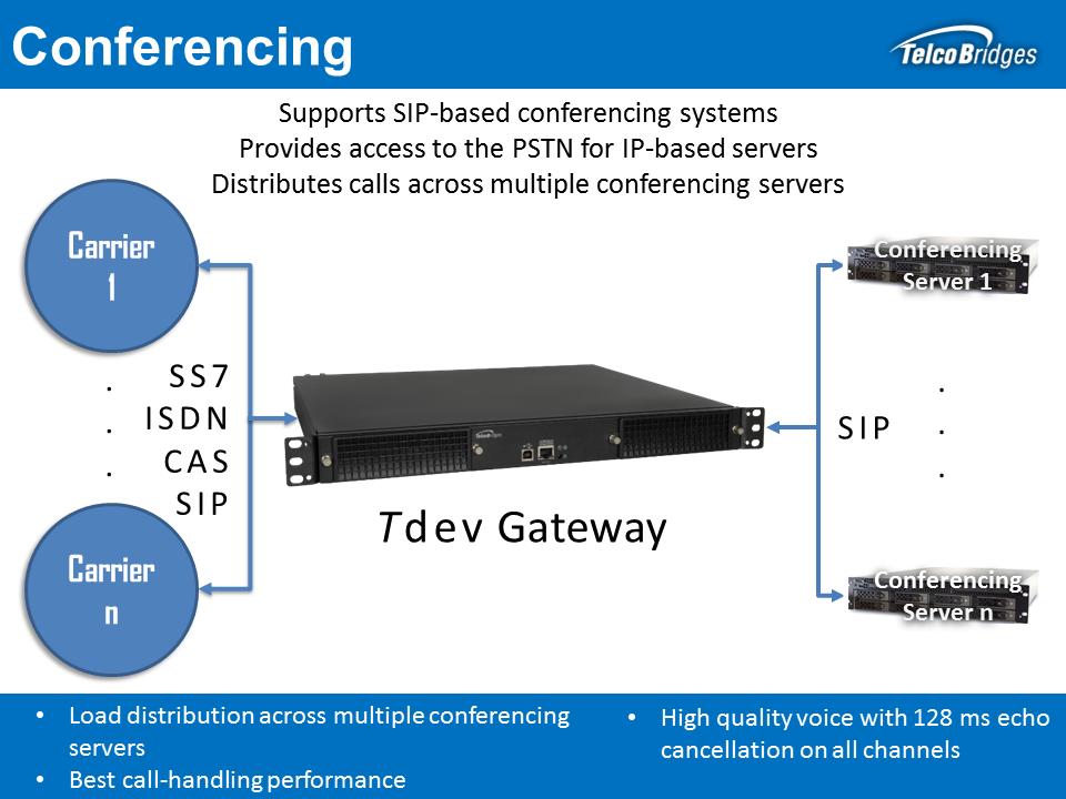 Conferencing Solutions for Developers | TelcoBridges