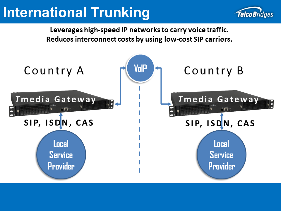 Tmedia International Trunking Solution
