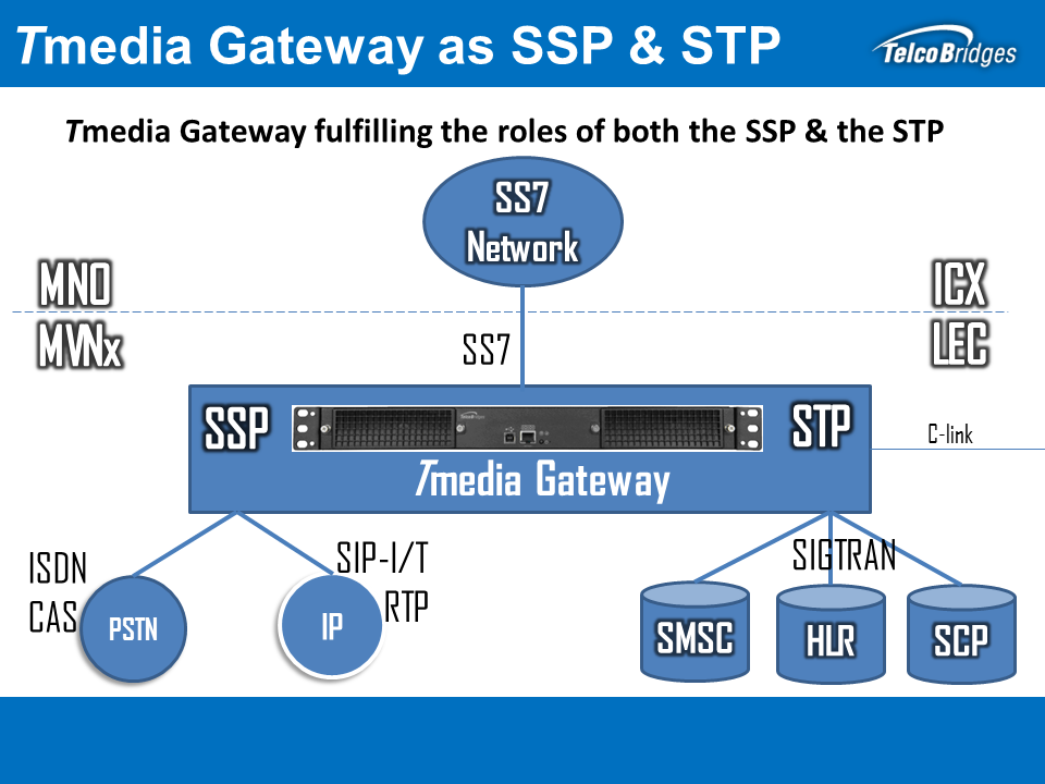 Tmedia VoIP Media Gateway fulfilling the roles of both the SSP & STP