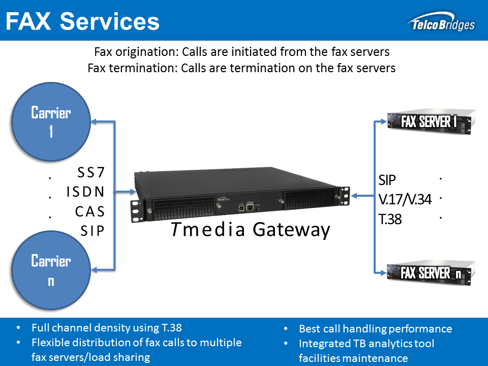 Tmedia Fax Termination solutions