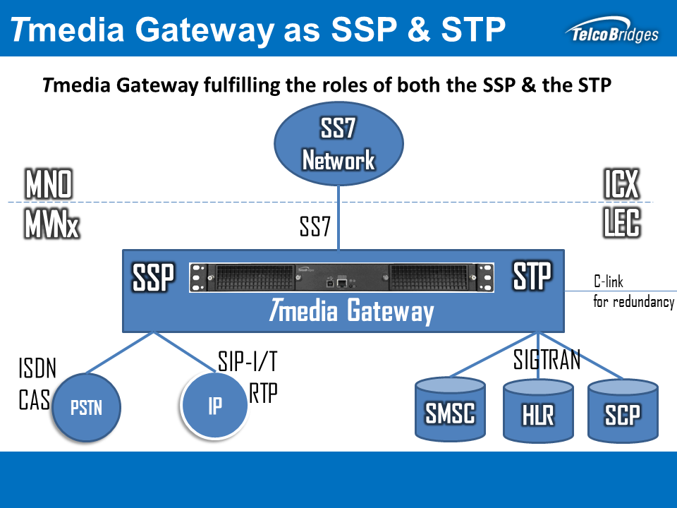 Tmedia VoIP Media Gateway as SSP & STP solution