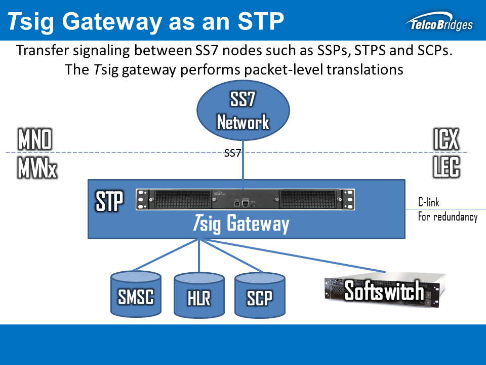 Tsig VoIP Signaling / SIGTRAN Gateway as an STP Signaling Transfer Point Solution
