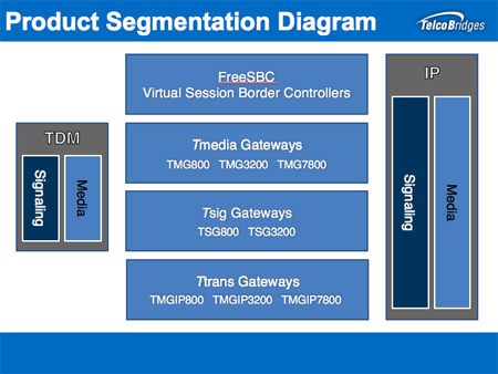 TelcoBridges Product Segmentation Diagram